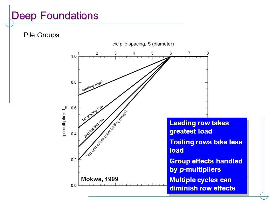 Deep Foundations Pile Groups Leading row takes greatest load Trailing rows take less load Group effects handled by p-multipliers Mokwa, 1999 Multiple