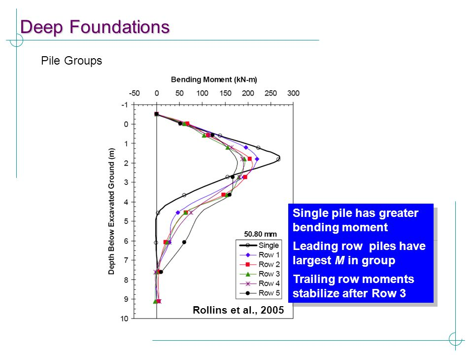 Deep Foundations Pile Groups Single pile has greater bending moment Leading row piles have largest M in group Trailing row moments stabilize after Row