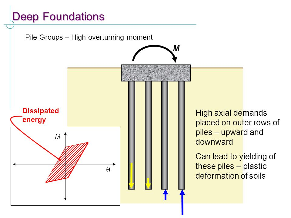Deep Foundations Pile Groups – High overturning moment M High axial demands placed on outer rows of piles – upward and downward Can lead to yielding o
