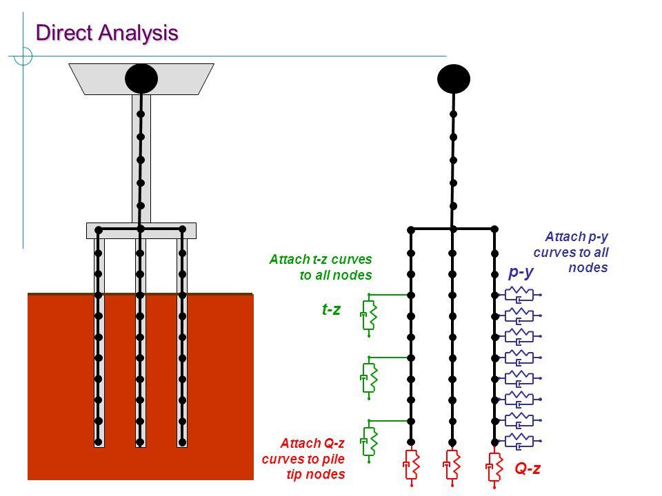 Direct Analysis p-y t-z Q-z Attach p-y curves to all nodes Attach t-z curves to all nodes Attach Q-z curves to pile tip nodes
