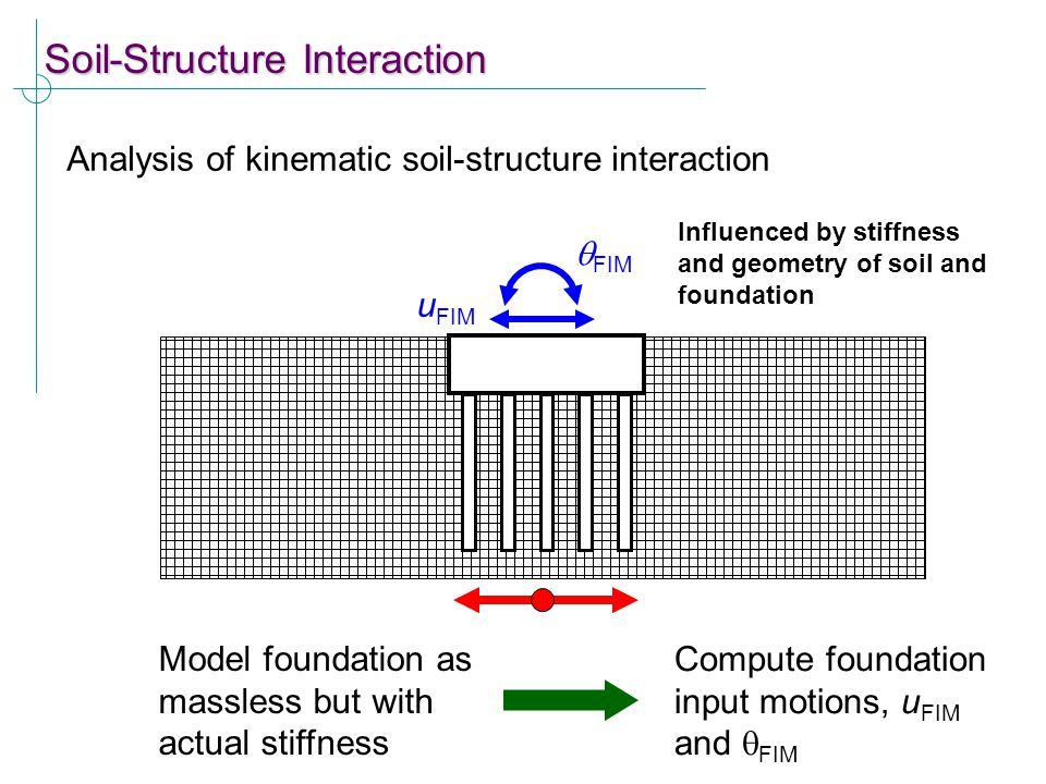 Soil-Structure Interaction Analysis of kinematic soil-structure interaction Model foundation as massless but with actual stiffness u FIM  FIM Compute