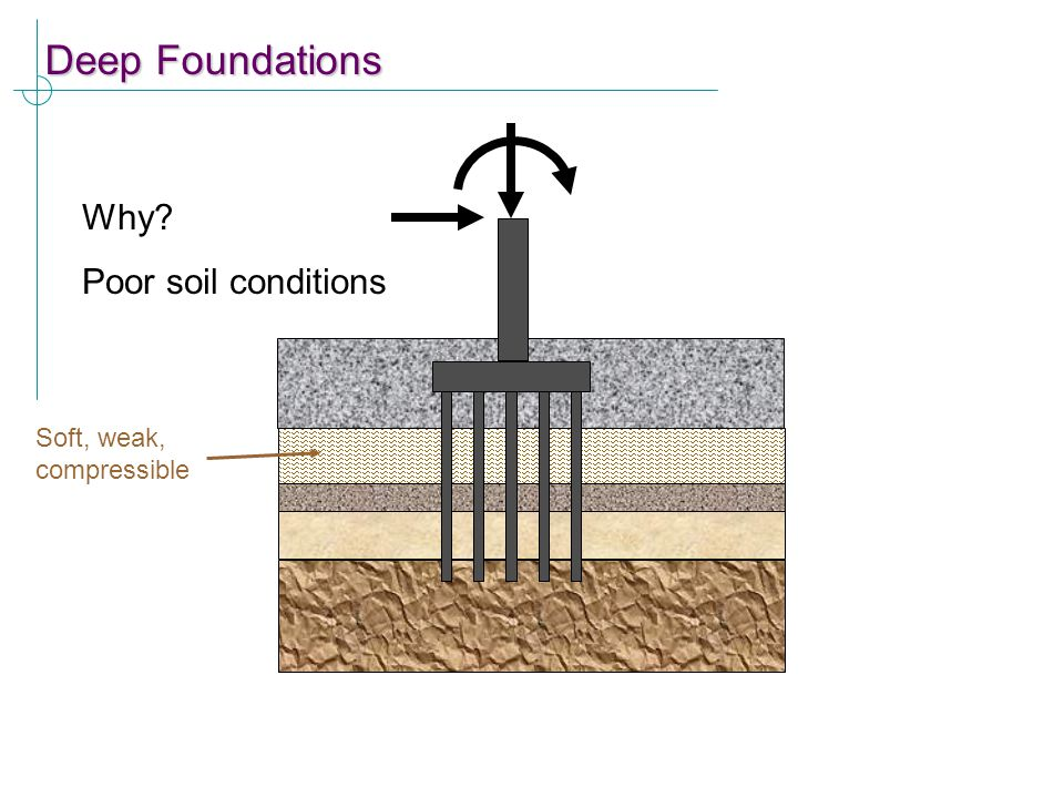Why? Poor soil conditions Soft, weak, compressible Deep Foundations