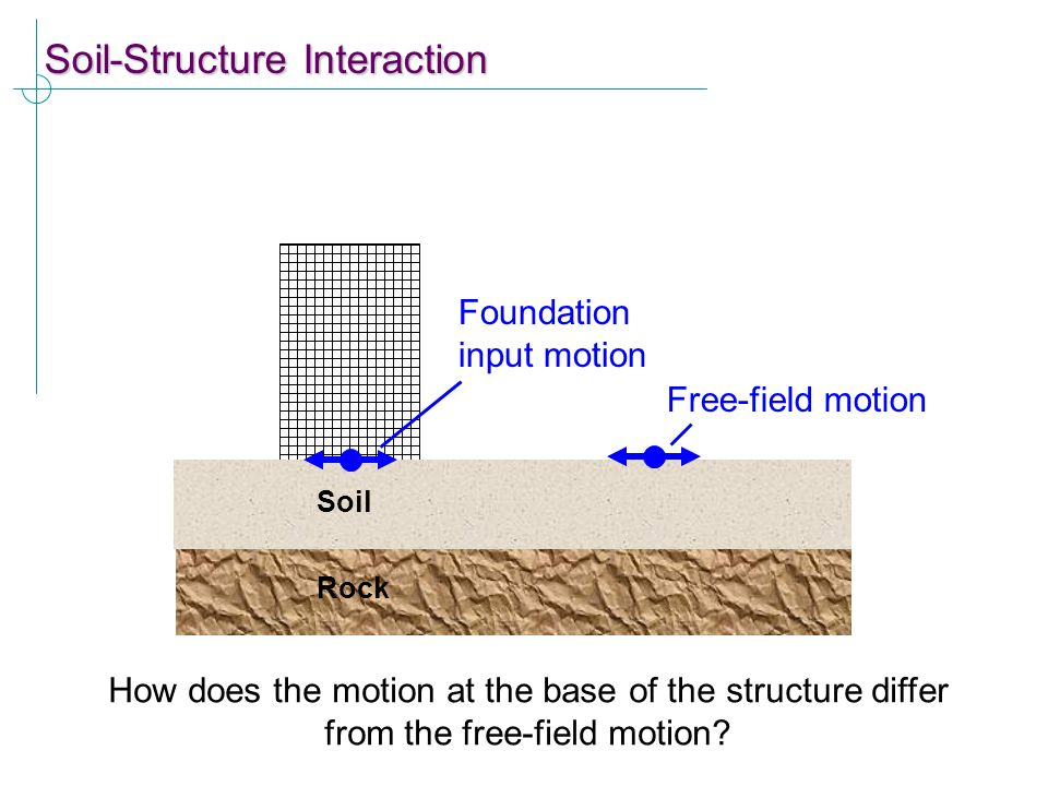 How does the presence of a structure affect the response of the soil? Rock Soil Foundation input motion Free-field motion How does the motion at the b