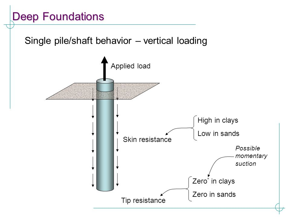 Deep Foundations Single pile/shaft behavior – vertical loading Skin resistance Applied load High in clays Low in sands Tip resistance Zero * in clays