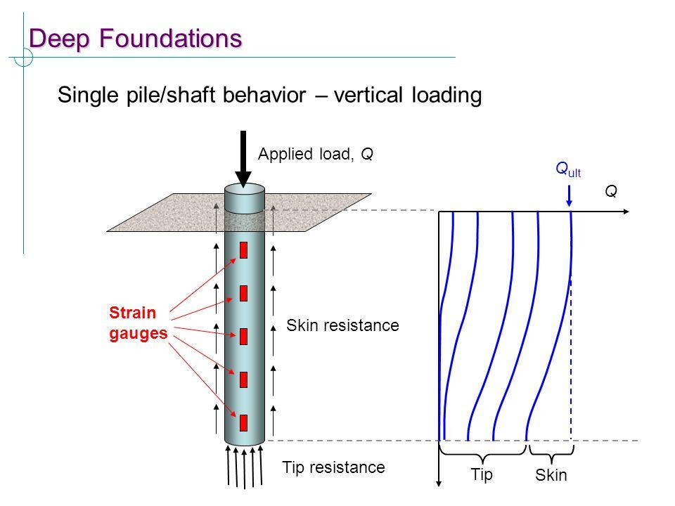 Deep Foundations Single pile/shaft behavior – vertical loading Skin resistance Tip resistance Applied load, Q Strain gauges Q Tip Skin Q ult