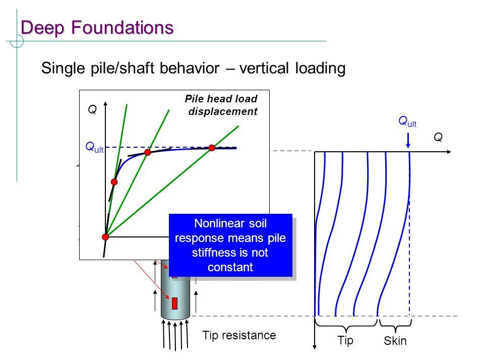 Deep Foundations Single pile/shaft behavior – vertical loading Skin resistance Tip resistance Applied load, Q Strain gauges Q Tip Skin Q ult Q  Pile
