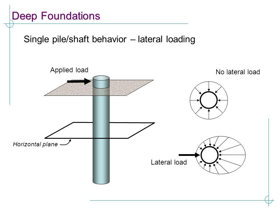 Deep Foundations Single pile/shaft behavior – lateral loading Applied load Horizontal plane No lateral load Lateral load