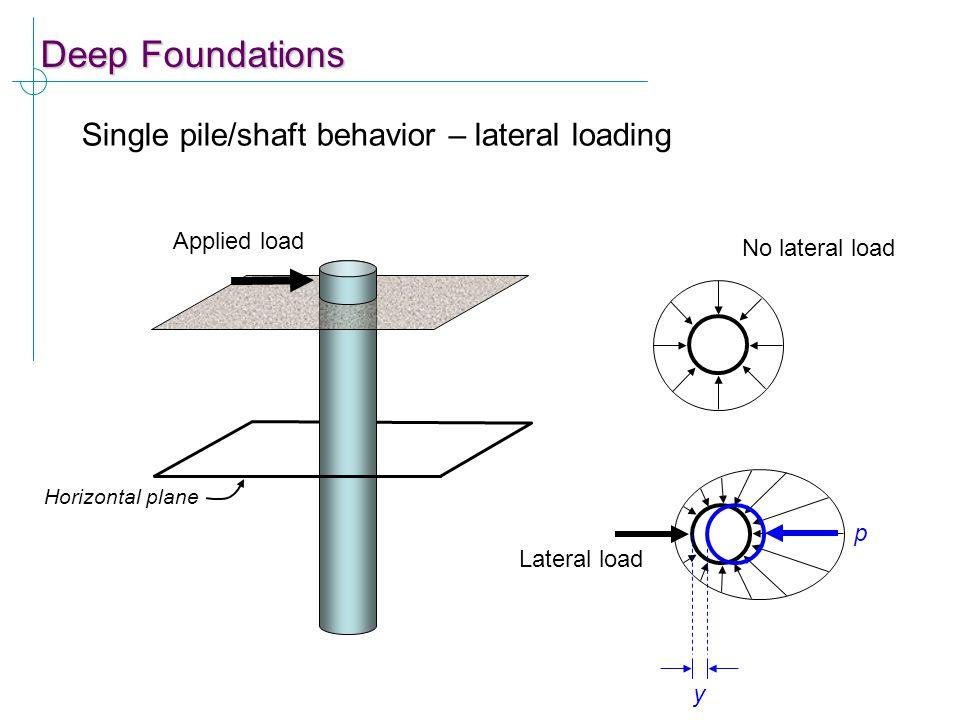 Deep Foundations Single pile/shaft behavior – lateral loading Applied load Horizontal plane No lateral load Lateral load y p