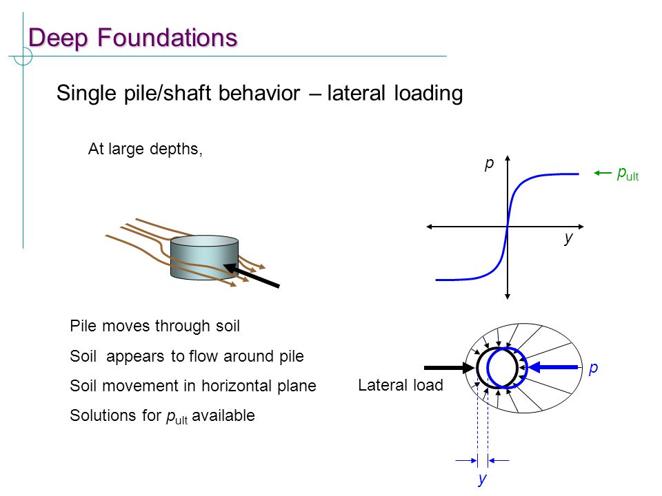 Deep Foundations Single pile/shaft behavior – lateral loading Lateral load y p p y Pile moves through soil Soil appears to flow around pile Soil movem