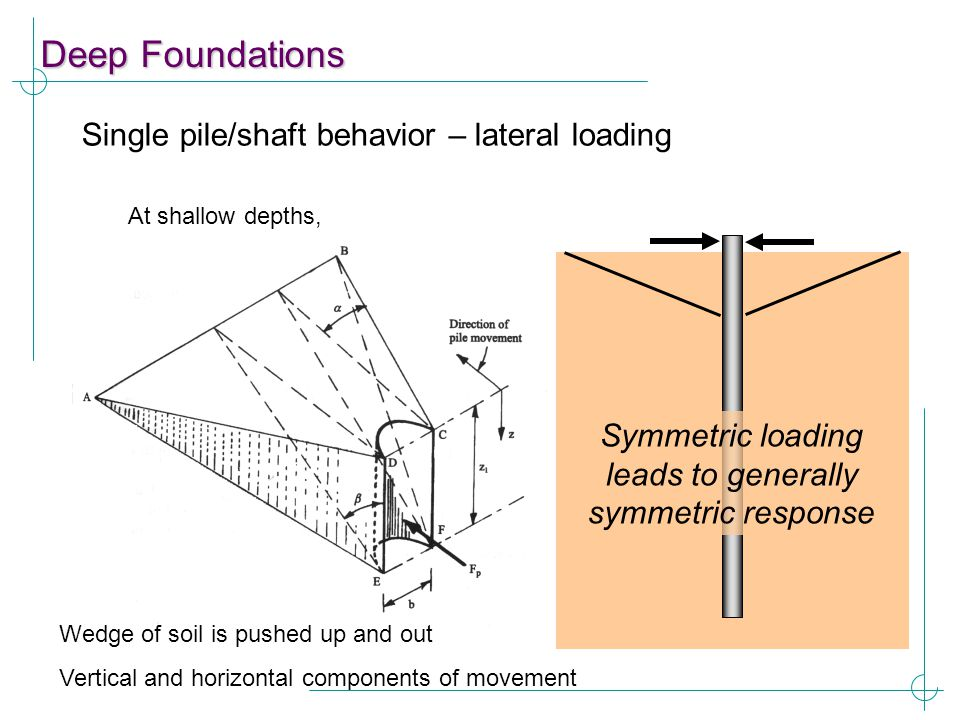 Deep Foundations Single pile/shaft behavior – lateral loading At shallow depths, Wedge of soil is pushed up and out Vertical and horizontal components