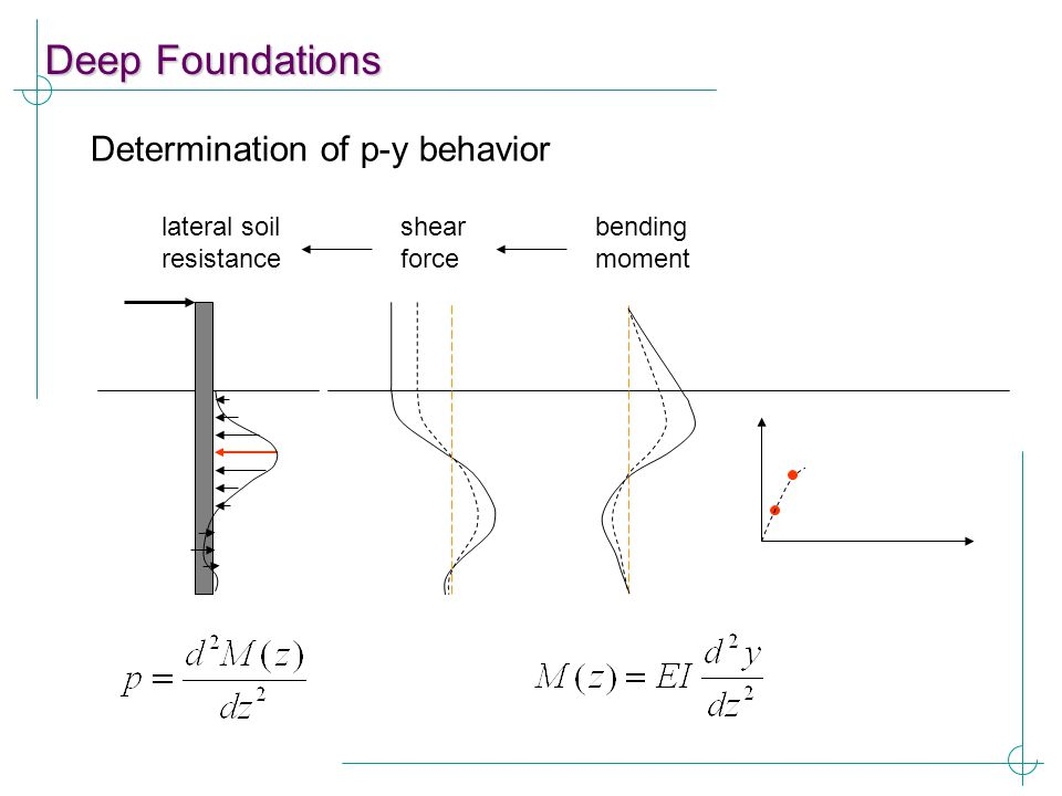 Deep Foundations Determination of p-y behavior bending moment shear force lateral soil resistance