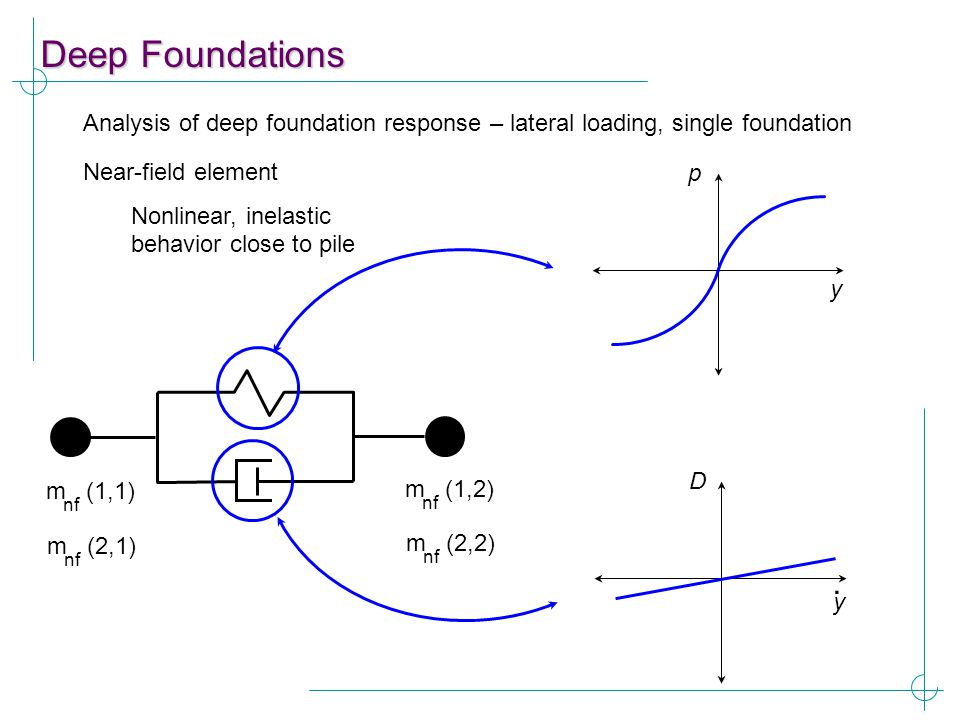 Deep Foundations Analysis of deep foundation response – lateral loading, single foundation p y D y. m (1,1) nf m (2,1) nf m (1,2) nf m (2,2) nf Near-f