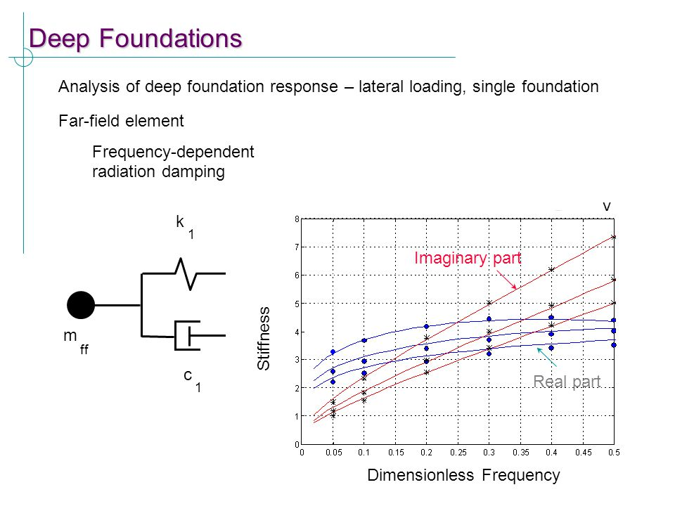 Deep Foundations Analysis of deep foundation response – lateral loading, single foundation Far-field element Frequency-dependent radiation damping y f