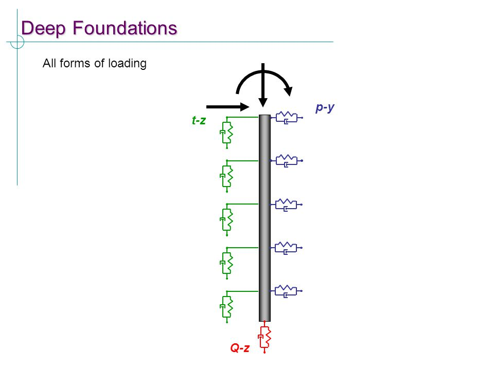 Deep Foundations All forms of loading Q-z t-z p-y