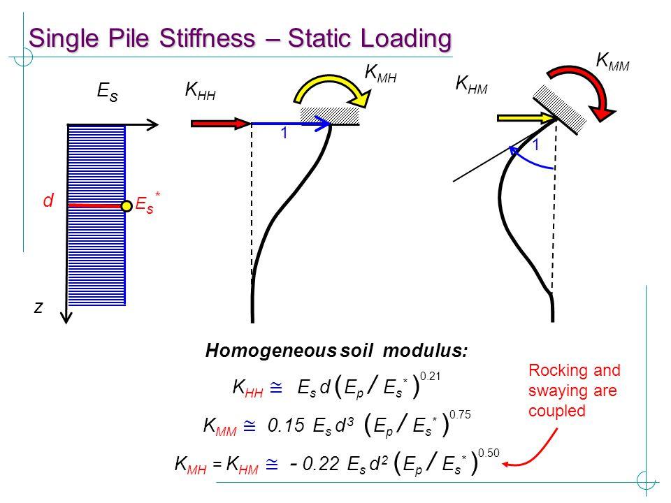 K HH ≅ E s d ( E p / E s * ) 0.21 Homogeneous soil modulus: K MH K HH 1 K MM K HM 1 z EsEs d Es*Es* K MM ≅ 0.15 E s d 3 ( E p / E s * ) 0.75 K MH = K
