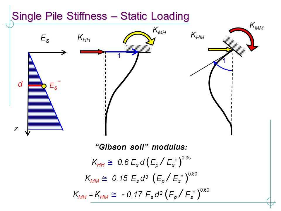 "K HH ≅ 0.6 E s d ( E p / E s * ) 0.35 ""Gibson soil"" modulus: K MH K HH 1 K MM K HM 1 z EsEs d Es*Es* K MM ≅ 0.15 E s d 3 ( E p / E s * ) 0.80 K MH = K"