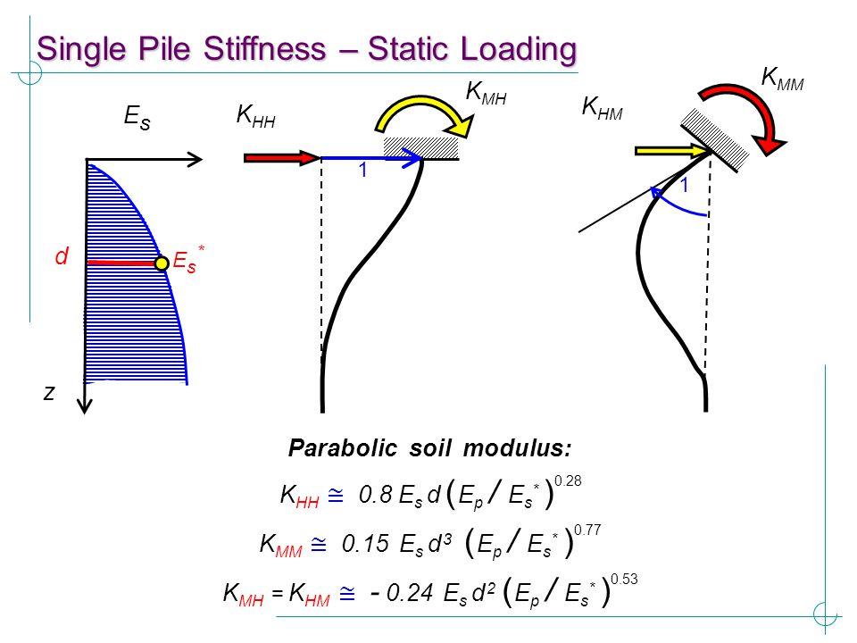 K HH ≅ 0.8 E s d ( E p / E s * ) 0.28 Parabolic soil modulus: K MH K HH 1 K MM K HM 1 z EsEs d Es*Es* K MM ≅ 0.15 E s d 3 ( E p / E s * ) 0.77 K MH =