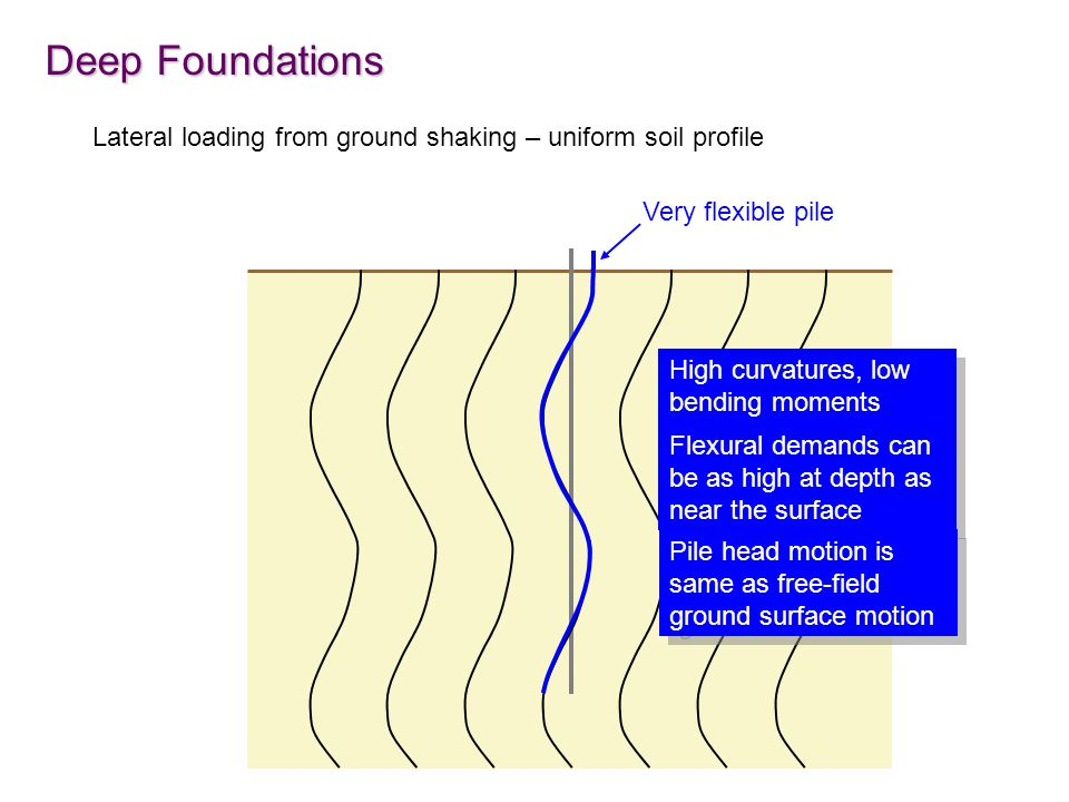 Deep Foundations Lateral loading from ground shaking – uniform soil profile Very flexible pile High curvatures, low bending moments Flexural demands c