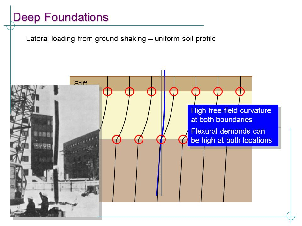 Deep Foundations Lateral loading from ground shaking – uniform soil profile Soft Stiff High free-field curvature at both boundaries Flexural demands c