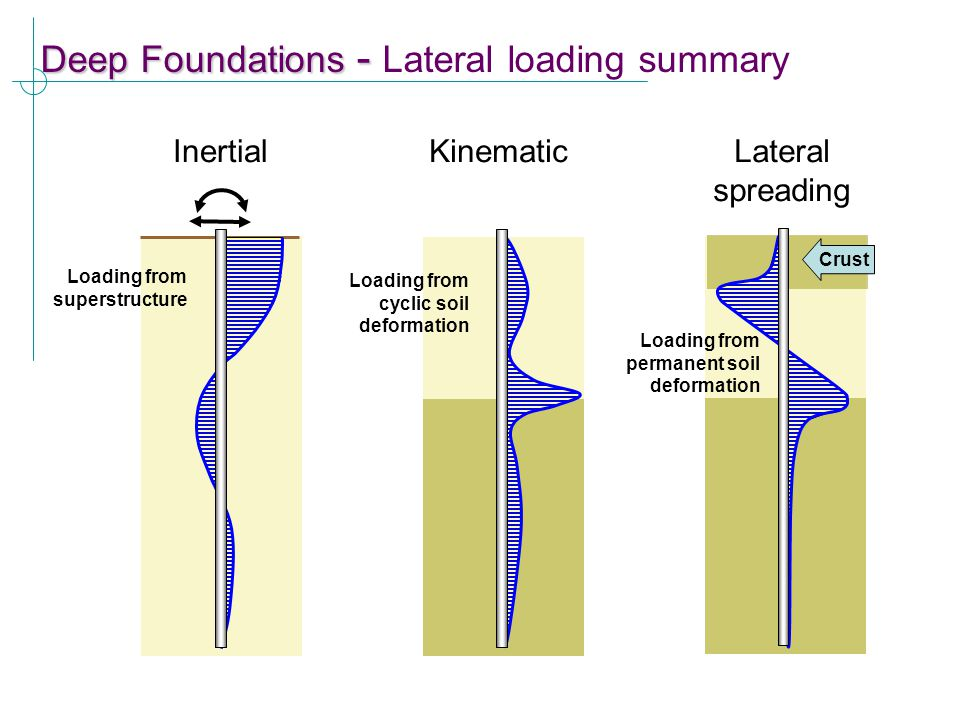 Deep Foundations - Deep Foundations - Lateral loading summary Inertial Loading from superstructure Kinematic Loading from cyclic soil deformation Crus