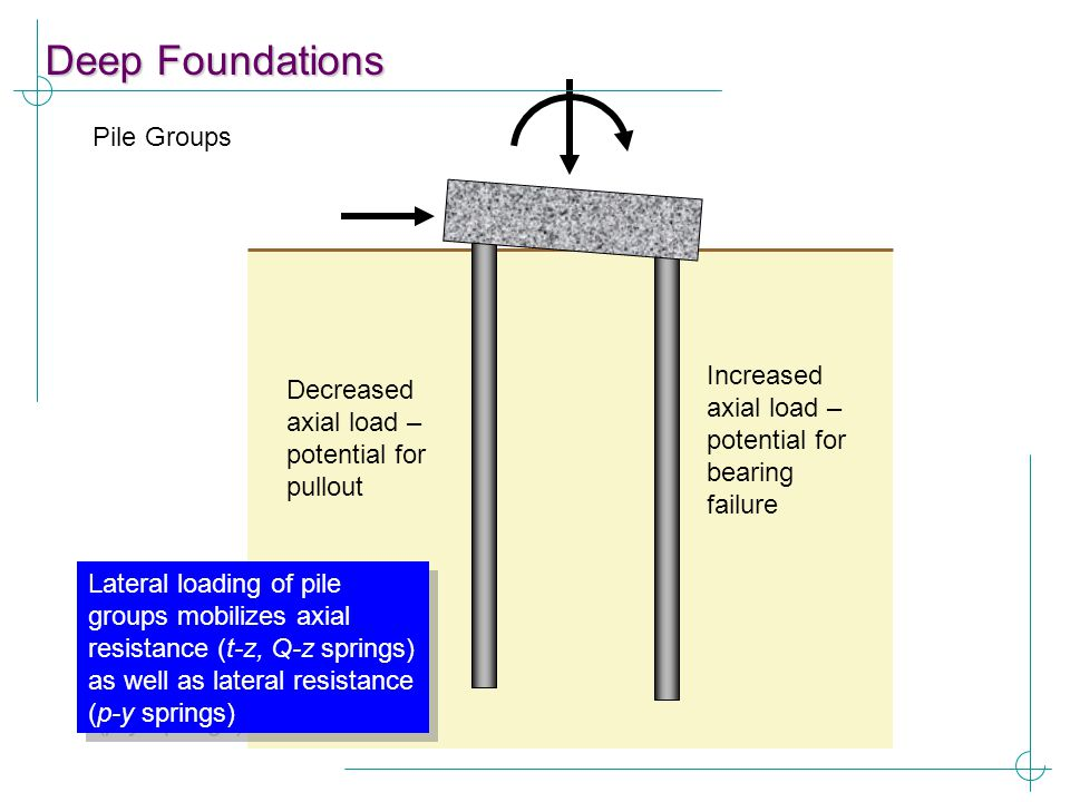 Deep Foundations Pile Groups Increased axial load – potential for bearing failure Decreased axial load – potential for pullout Lateral loading of pile