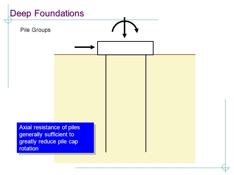 Deep Foundations Pile Groups Axial resistance of piles generally sufficient to greatly reduce pile cap rotation