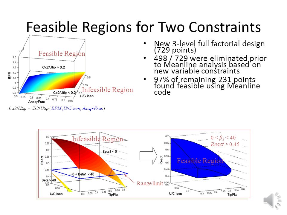 Feasible Regions for Three Constraints RSA evaluation determines two 1-D constraints Ranges of design variables reduced to match 1-D constraint boundaries All invalid values of a third constraint lie outside of new ranges Thus, three of five constraints automatically satisfied by range reduction of two design variables Feasible Region Infeasible Region