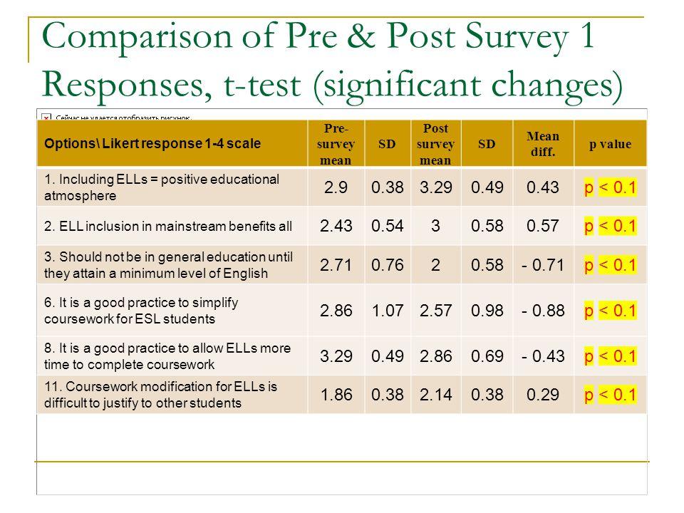 Comparison of Pre & Post Survey 1 Responses, t-test (significant changes) Options\ Likert response 1-4 scale Pre- survey mean SD Post survey mean SD M