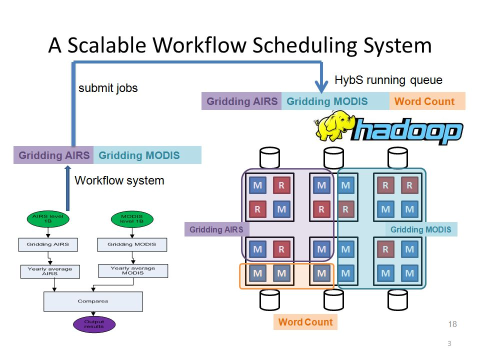 A Scalable Workflow Scheduling System 3