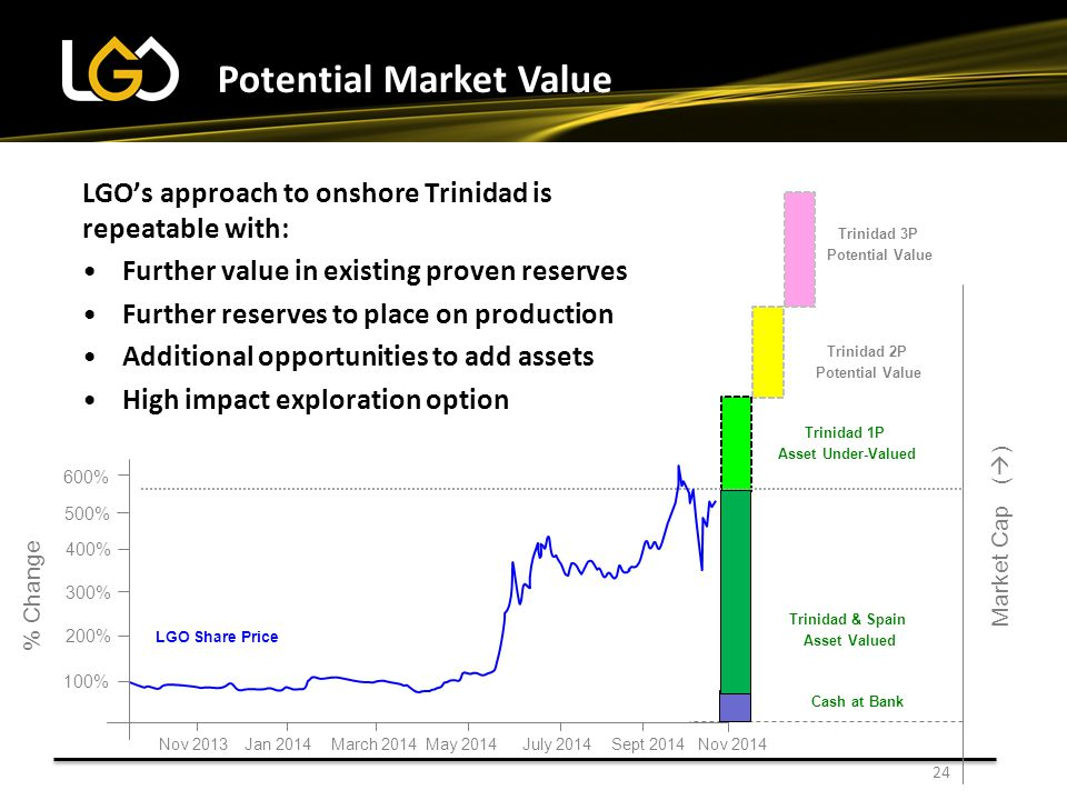 24 LGO's approach to onshore Trinidad is repeatable with: Further value in existing proven reserves Further reserves to place on production Additional opportunities to add assets High impact exploration option LGO Share Price Potential Market Value Trinidad 2P Potential Value Trinidad 3P Potential Value Trinidad 1P Asset Under-Valued Market Cap (  ) Trinidad & Spain Asset Valued Cash at Bank Nov 2013March 2014July 2014Jan 2014Sept 2014May 2014 % Change 100% 200% 400% 300% 500% 600% Nov 2014