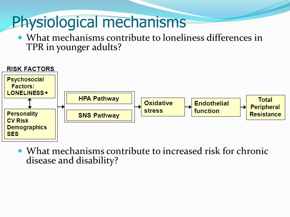 Total Peripheral Resistance Endothelial function SNS Pathway HPA Pathway Oxidative stress Psychosocial Factors: LONELINESS + Personality CV Risk Demographics SES RISK FACTORS Physiological mechanisms What mechanisms contribute to loneliness differences in TPR in younger adults.