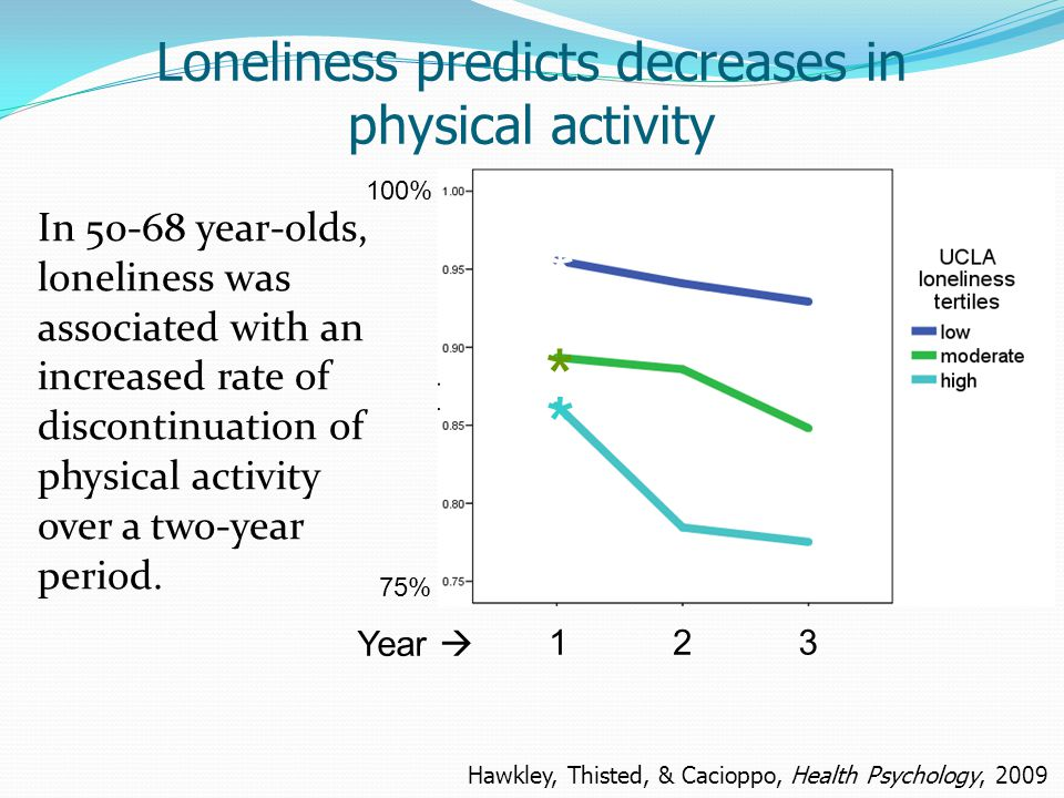 Loneliness predicts decreases in physical activity * * * 100% 75% Year  132 Hawkley, Thisted, & Cacioppo, Health Psychology, 2009 In 50-68 year-olds, loneliness was associated with an increased rate of discontinuation of physical activity over a two-year period.