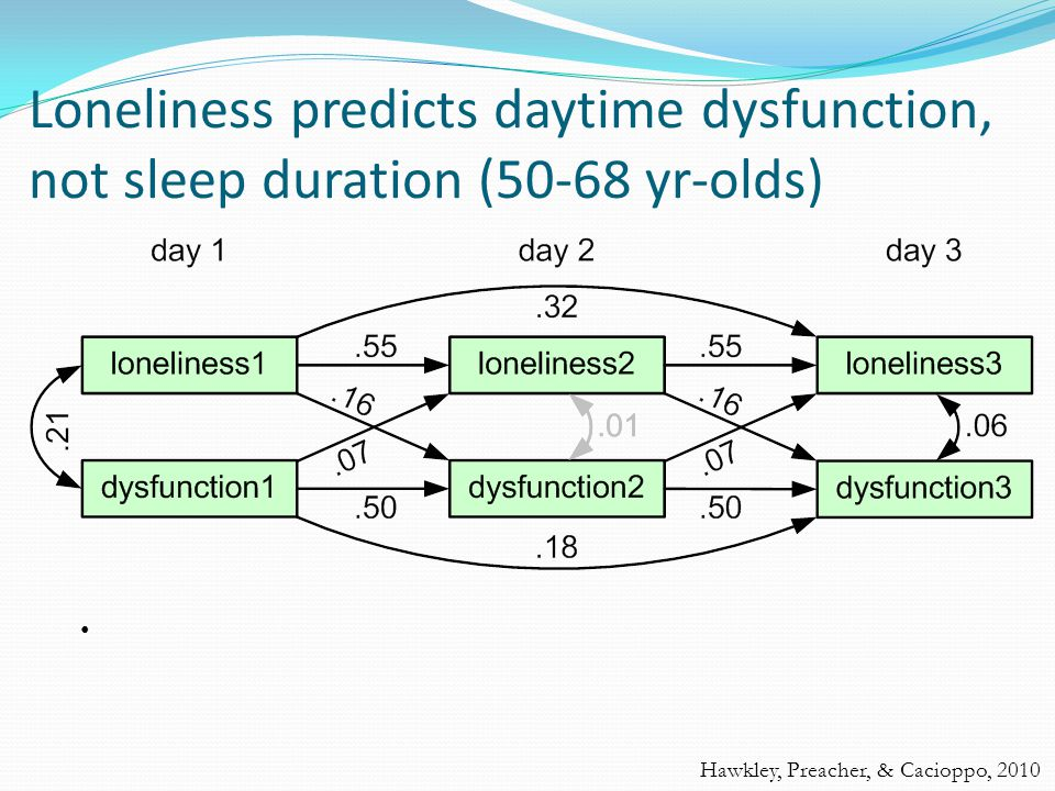 Loneliness predicts daytime dysfunction, not sleep duration (50-68 yr-olds) Hawkley, Preacher, & Cacioppo, 2010