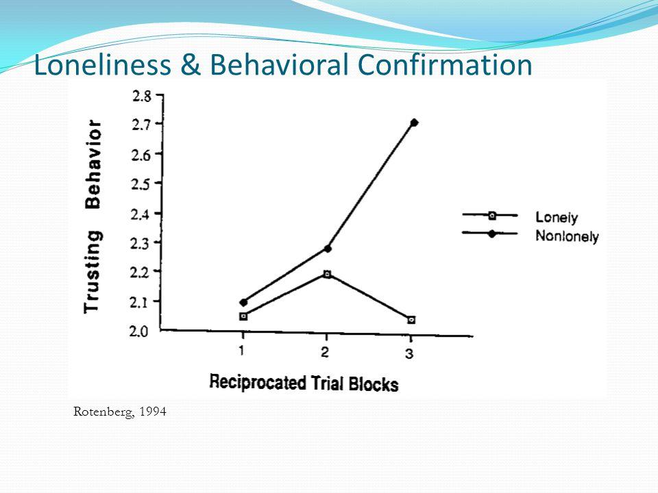 Loneliness & Behavioral Confirmation Rotenberg, 1994