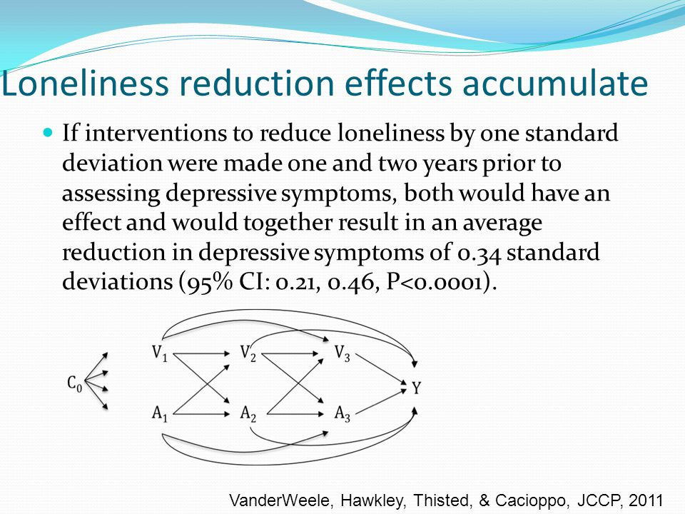 Loneliness reduction effects accumulate If interventions to reduce loneliness by one standard deviation were made one and two years prior to assessing depressive symptoms, both would have an effect and would together result in an average reduction in depressive symptoms of 0.34 standard deviations (95% CI: 0.21, 0.46, P<0.0001).