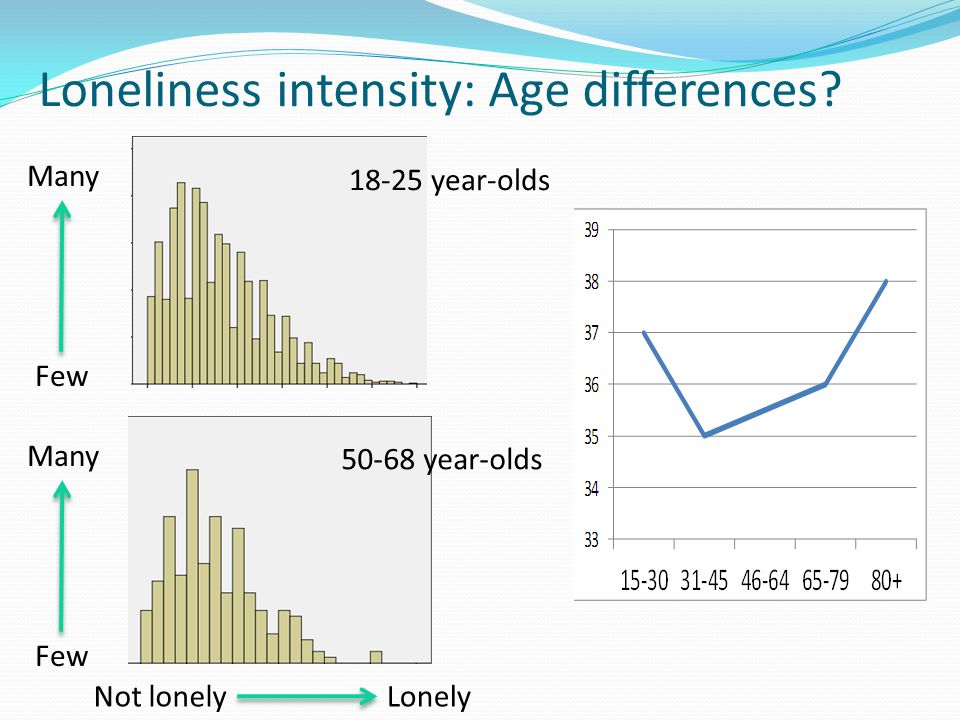 Loneliness intensity: Age differences? 50-68 year-olds 18-25 year-olds Few Many Not lonelyLonely