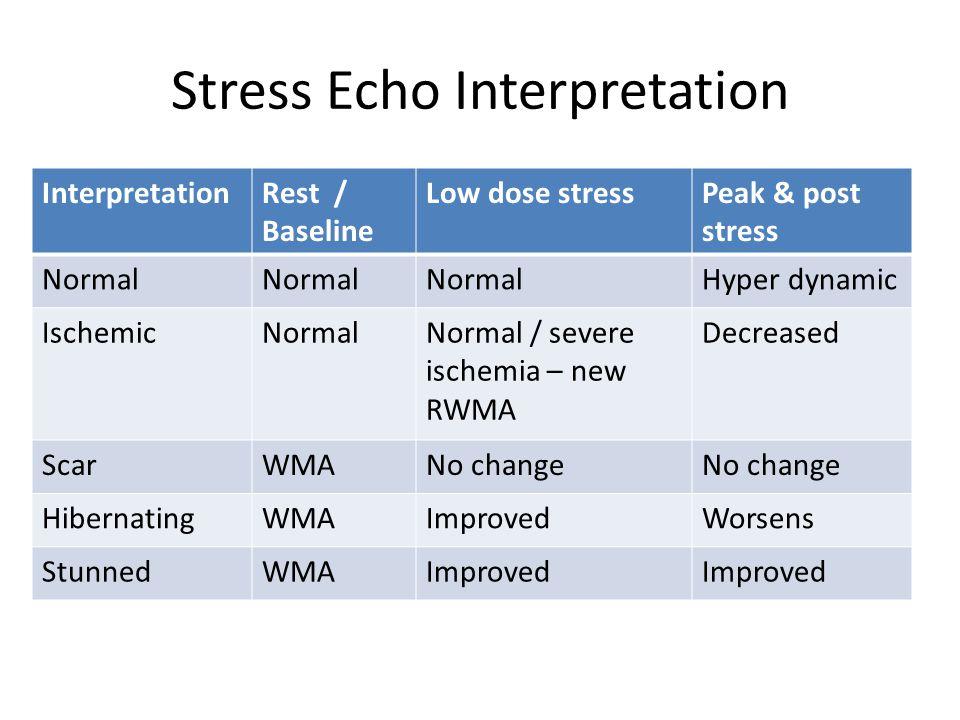 Stress Echo Interpretation InterpretationRest / Baseline Low dose stressPeak & post stress Normal Hyper dynamic IschemicNormalNormal / severe ischemia