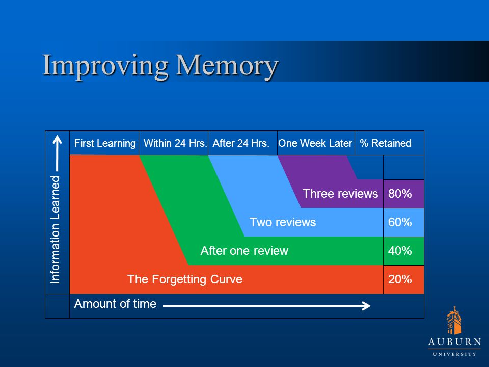 Improving Memory First LearningWithin 24 Hrs.After 24 Hrs.One Week Later 20% 40% 60% 80% Information Learned Amount of time % Retained The Forgetting Curve After one review Two reviews Three reviews