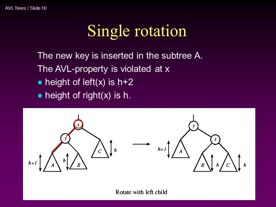 AVL Trees / Slide 10 Single rotation The new key is inserted in the subtree A. The AVL-property is violated at x l height of left(x) is h+2 l height o