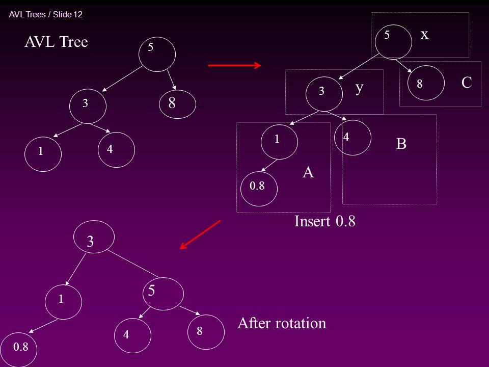 AVL Trees / Slide 12 5 3 1 4 Insert 0.8 AVL Tree 8 0.8 5 3 1 4 8 x y A B C 3 5 1 4 8 After rotation