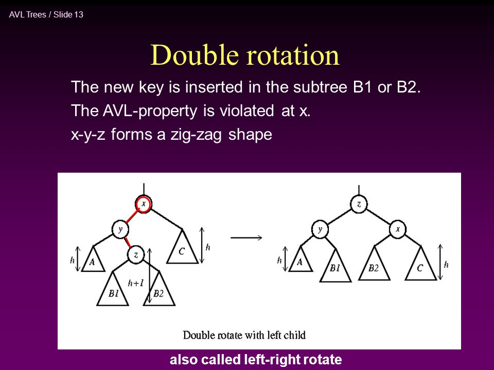 AVL Trees / Slide 13 Double rotation The new key is inserted in the subtree B1 or B2. The AVL-property is violated at x. x-y-z forms a zig-zag shape a