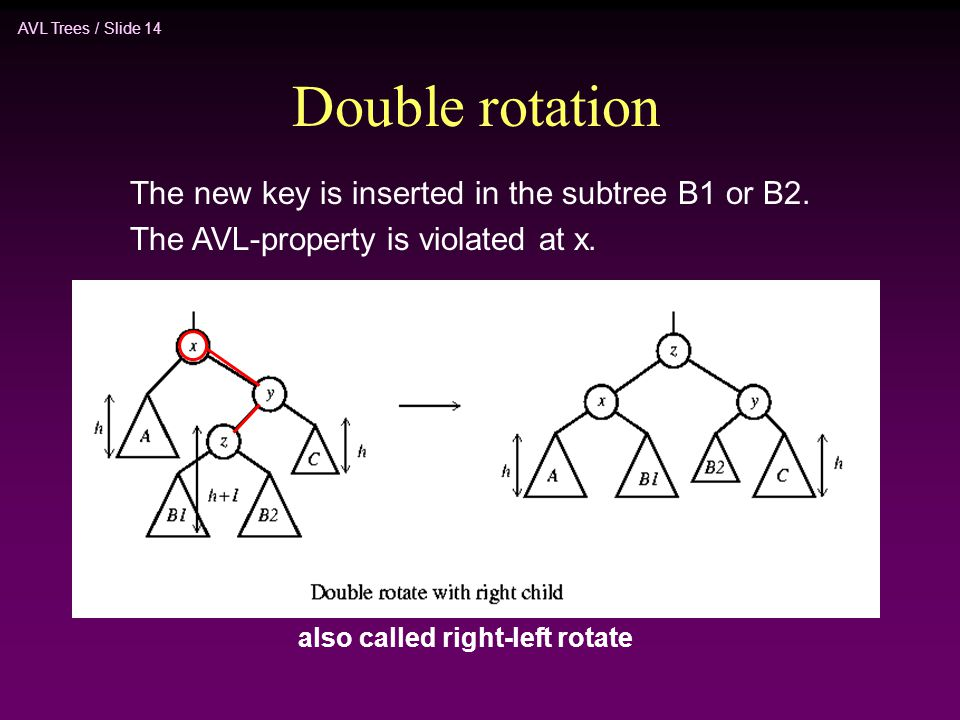 AVL Trees / Slide 14 Double rotation The new key is inserted in the subtree B1 or B2. The AVL-property is violated at x. also called right-left rotate