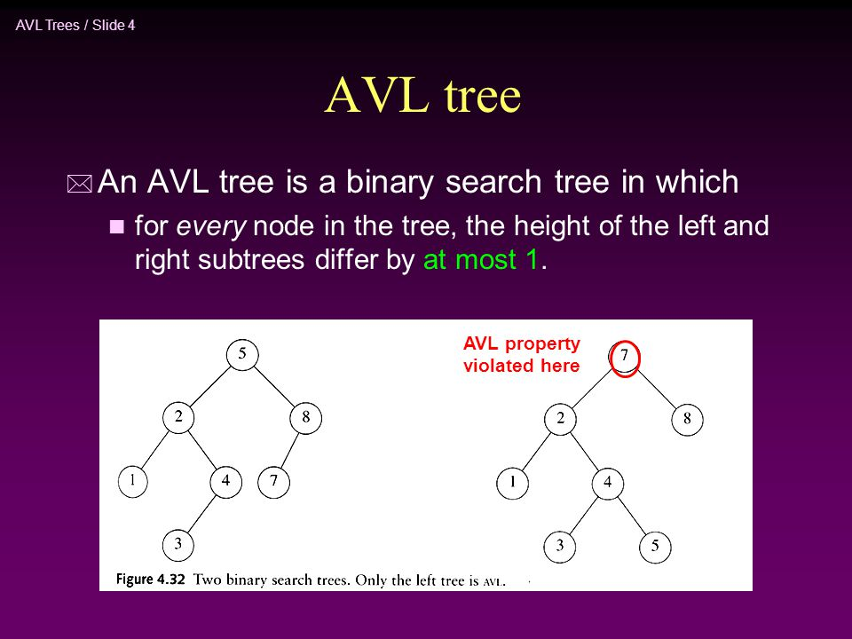 AVL Trees / Slide 5 AVL tree * Let x be the root of an AVL tree of height h * Let N h denote the minimum number of nodes in an AVL tree of height h * Clearly, N i ≥ N i-1 by definition * We have * By repeated substitution, we obtain the general form * The boundary conditions are: N 1 =1 and N 2 =2.