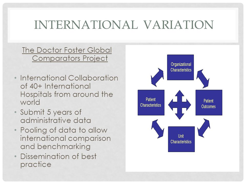 INTERNATIONAL VARIATION The Doctor Foster Global Comparators Project International Collaboration of 40+ International Hospitals from around the world Submit 5 years of administrative data Pooling of data to allow international comparison and benchmarking Dissemination of best practice