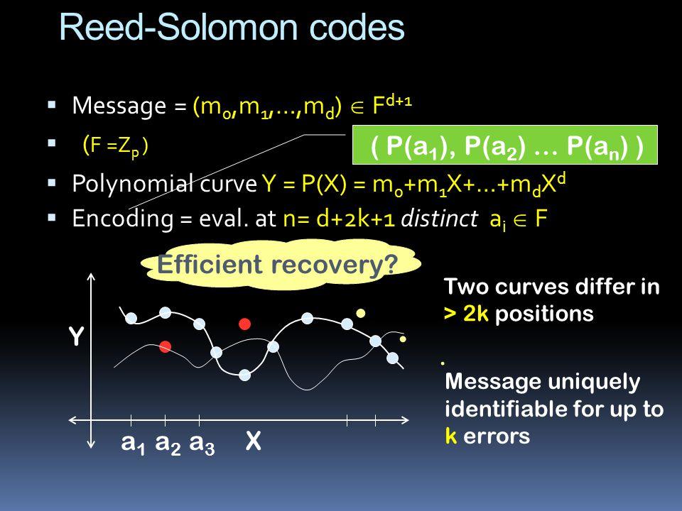 Reed-Solomon codes  Message = (m 0,m 1,…,m d )  F d+1  ( F =Z p )  Polynomial curve Y = P(X) = m 0 +m 1 X+…+m d X d  Encoding = eval.