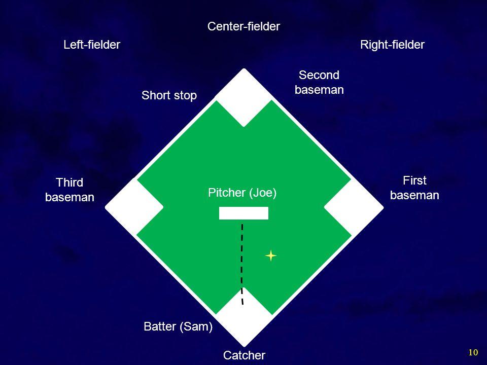 10 Pitcher (Joe) Batter (Sam) First baseman Second baseman Short stop Third baseman Catcher Left-fielder Center-fielder Right-fielder