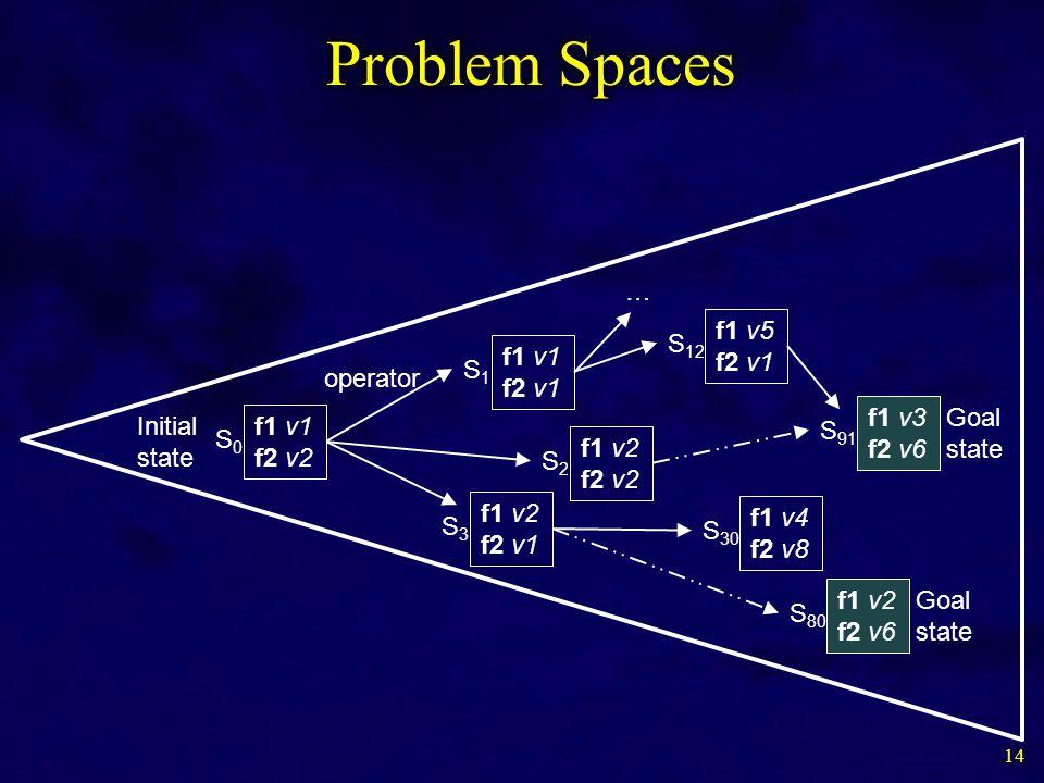 14 Initial state f1 v1 f2 v2 S0S0 f1 v1 f2 v1 S1S1 f1 v2 f2 v2 S2S2 f1 v2 f2 v1 S3S3 f1 v5 f2 v1 S 12 f1 v3 f2 v6 S 91 f1 v4 f2 v8 S 30 f1 v2 f2 v6 S 80 … Goal state operator
