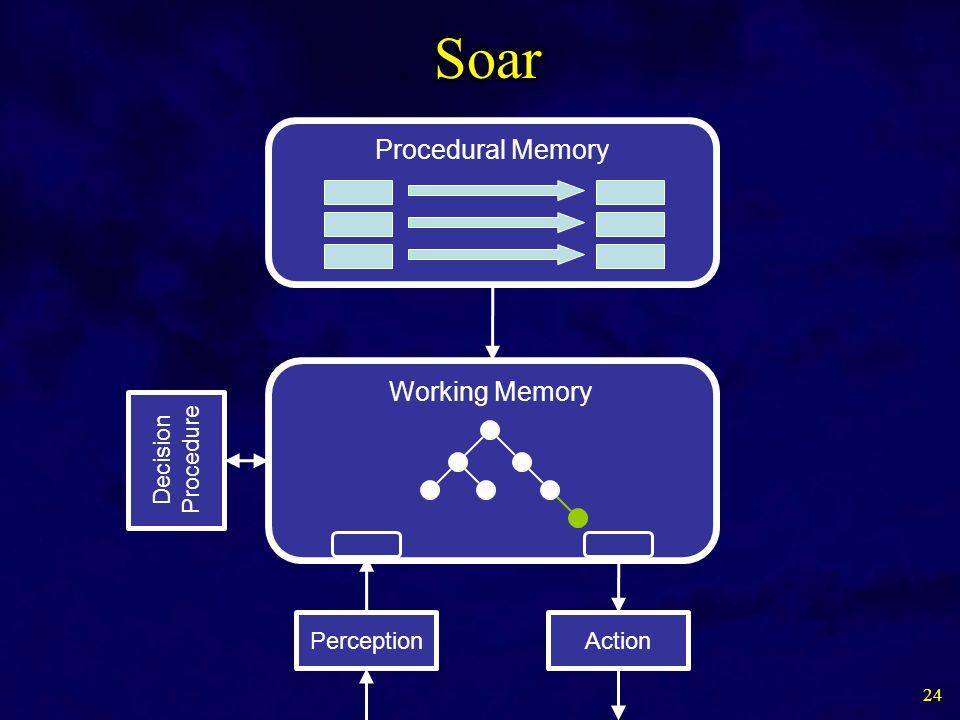 24 Working Memory Procedural Memory Decision Procedure PerceptionAction