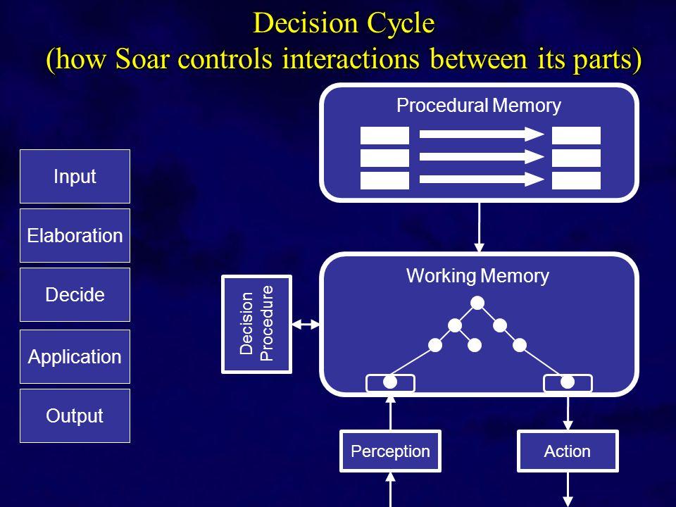 Elaboration Decide Application Input Output Working Memory Procedural Memory Decision Procedure PerceptionAction