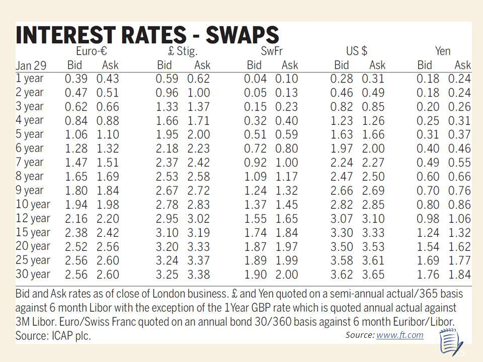 15 Source: www.ft.comwww.ft.com Actual swap prices The point here is the narrow spreads.